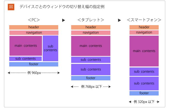 デバイスごとのウィンドウの切り替え幅の指定例