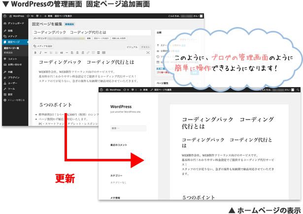 WordPressの管理画面 固定ページ追加画面 ホームページの表示 このように、ブログの管理画面のように 簡単に操作できるようになります!