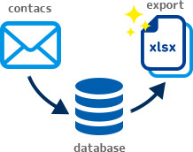 お問い合わせ内容をデータベースに貯めてCSVやエクセルで一覧で出力できるお問い合わせフォーム